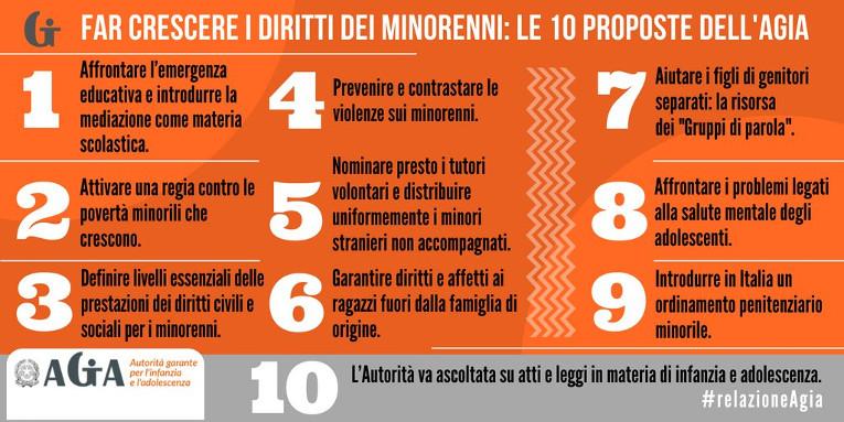 Far crescere i diritti dei minorenni: le 10 proposte dell'Agia
